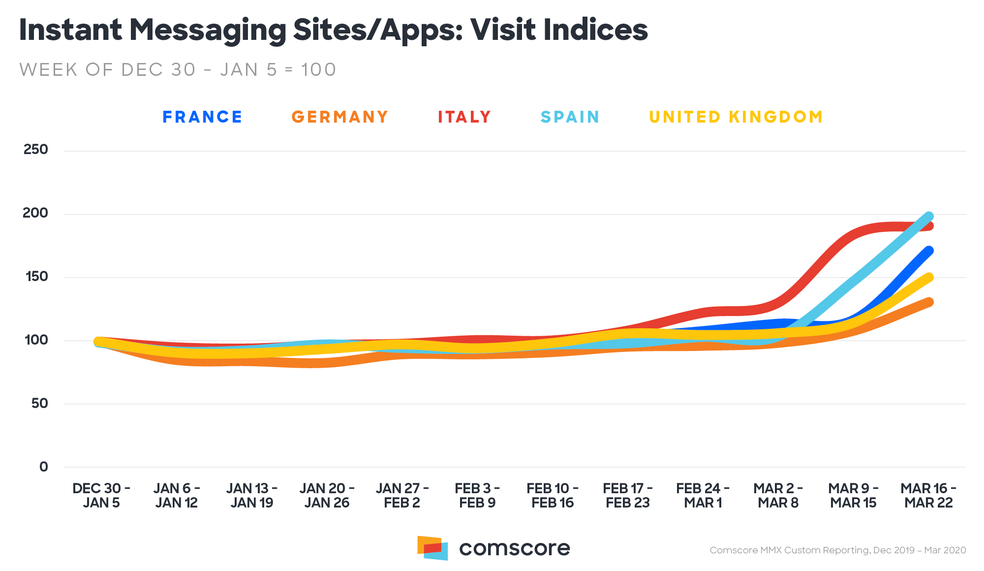 5-coronavirus-messaging-sites-and-apps-usage